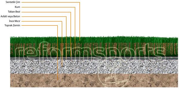 Sentetik Çim Kortunun Detay Kesiti